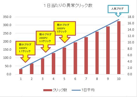 アド狩り目安グラフ